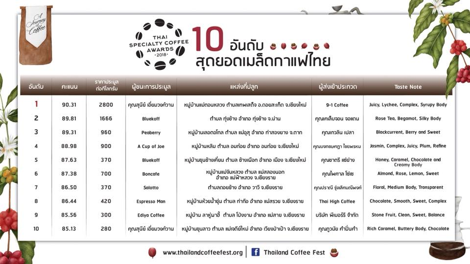 No.1 Coffee at Thai Specialty Coffee Awards 2018
